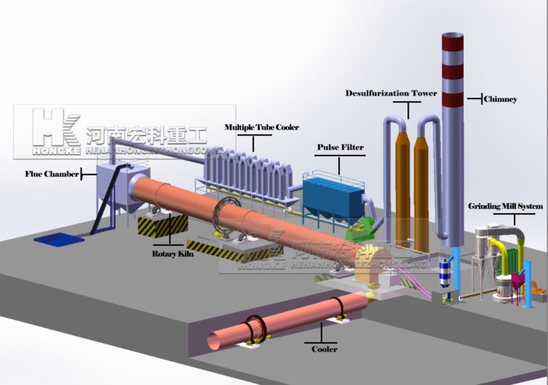 Schematic diagram of rotary kiln